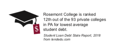 Rosemont College is ranked 12th out of the 93 private colleges in PA for lowest average student debt.
